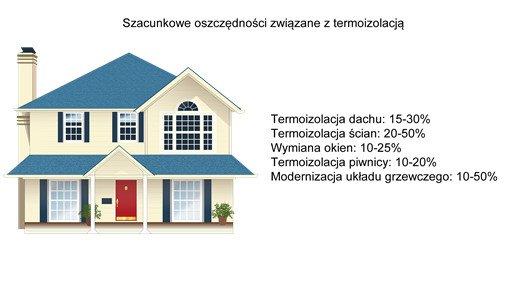 Austrotherm Ocieplanie domów