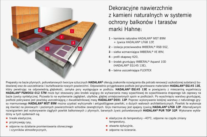 Hydroizolacje tarasów i balkonów VISBUD