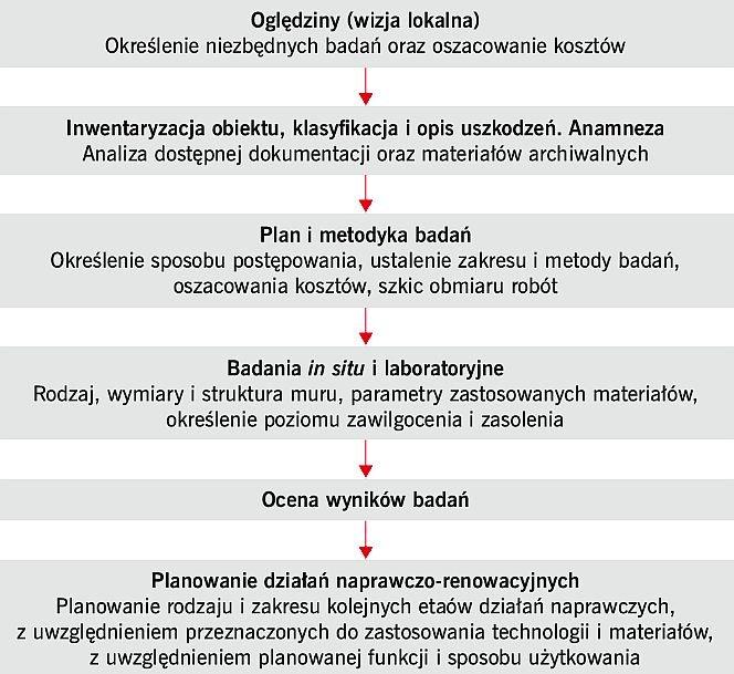 RYS. 1. Diagnostyka budowli - schemat postępowania; rys. [3]