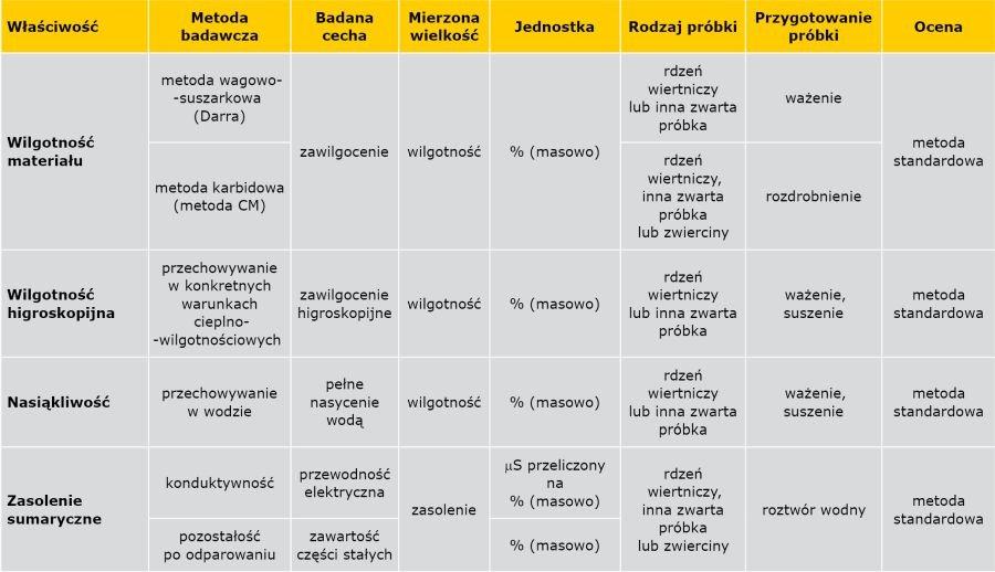 TABELA 2a. Metody badania wilgotności i zasolenia muru [3]