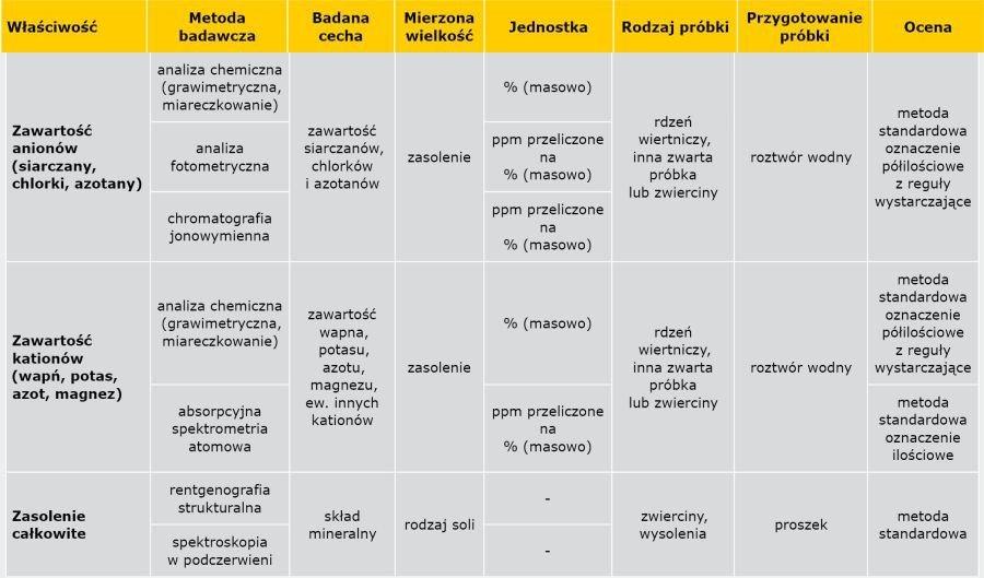 TABELA 2b. Metody badania wilgotności i zasolenia muru [3]