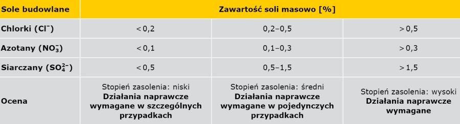 TABELA 3. Ocena wyników badań zawartości szkodliwych soli budowlanych