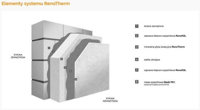 Elementy systemu RenoTherm