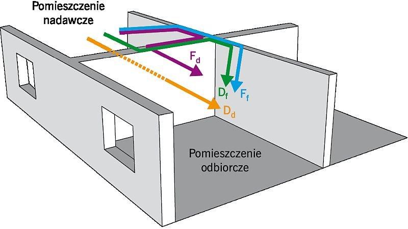 RYS. 1. Schemat transmisji dźwięków pomiędzy pomieszczeniami