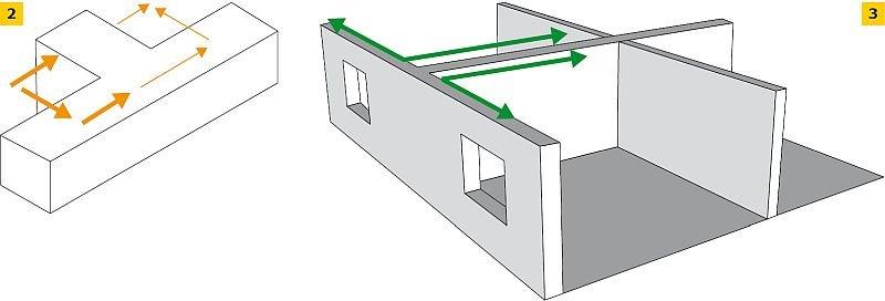 RYS. 2-3. Ściany wzajemnie prostopadłe – węzeł murarski (połączenie korzystne ze względu na izolacyjność akustyczną); rys.: H+H Silikaty