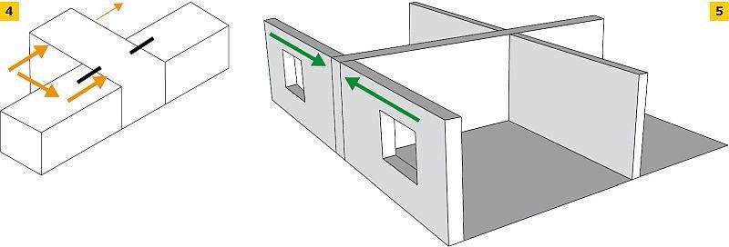 RYS. 4-5. Ściany wzajemnie prostopadłe - ściana wewnętrzna przecina ścianę zewnętrzną (połączenie bardzo korzystne ze względu na izolacyjność akustyczną); rys.: H+H Silikaty