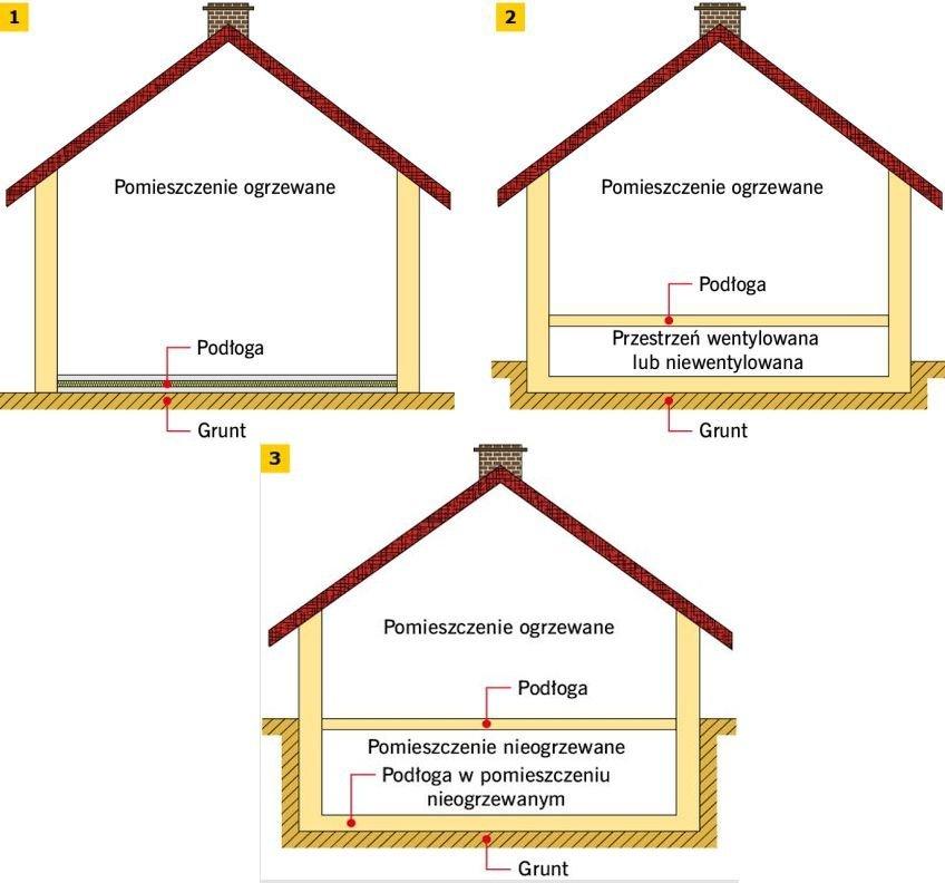 RYS. 1-3. Rodzaje kontaktu podłóg z gruntem: 1 - podłogi znajdującej się w bezpośrednim kontakcie z gruntem, 2 - podłogi podniesionej wentylowanej lub niewentylowanej, 3 - stropu rozdzielającego pomieszczenia ogrzewane od podziemi/piwnic nieogrzewanych; rys.: na podstawie [1]