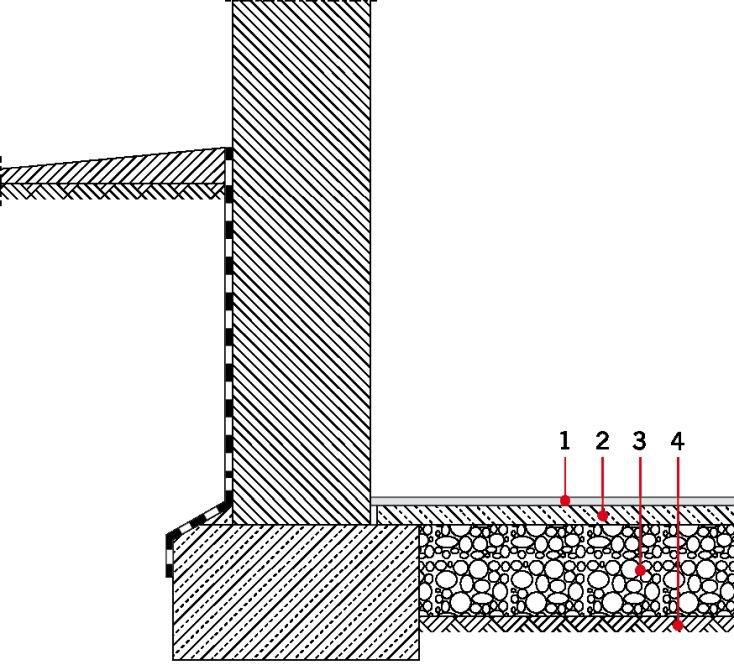 RYS. 10. Układ warstw w niezaizolowanej podłodze betonowej. Objaśnienia: 1 - posadzka, 2 - płyta betonowa, 3 - posypka piaskowa, żwirowa lub gruz, 4 - podłoże gruntowe; rys.: na podstawie [13]
