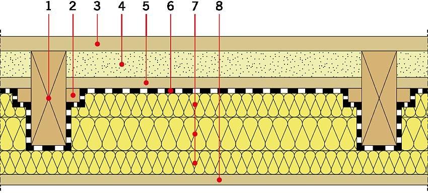 RYS. 14. Przekrój przez strop drewniany po wykonaniu termomodernizacji wraz z ograniczeniem wpływu mostków termicznych. Objaśnienia: 1 - belka nośna, 2 - łata, 3 - deska podłogowa, 4 - polepa, 5 - deska stropowa, 6 - paroizolacja, 7 - izolacja termiczna, 8 - deska sufitowa; rys.: A. Miszczuk