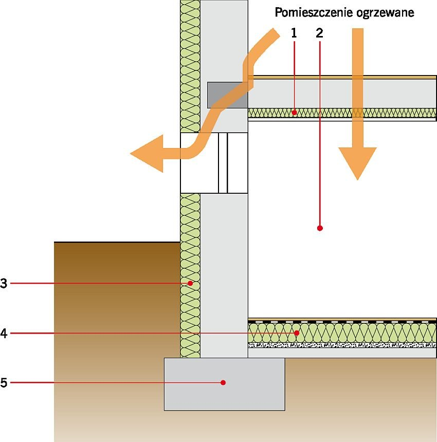 RYS. 15. Ograniczenie dróg ucieczki ciepła przez strop nad pomieszczeniem nieogrzewanym. Objaśnienia: 1 - ocieplenie stropu nad piwnicą, 2 - nieogrzewana piwnica, 3 - ocieplenie ściany piwnicy, 4 - ocieplenie podłogi na gruncie, 5 - ława fundamentowa; rys.: na podstawie [16]