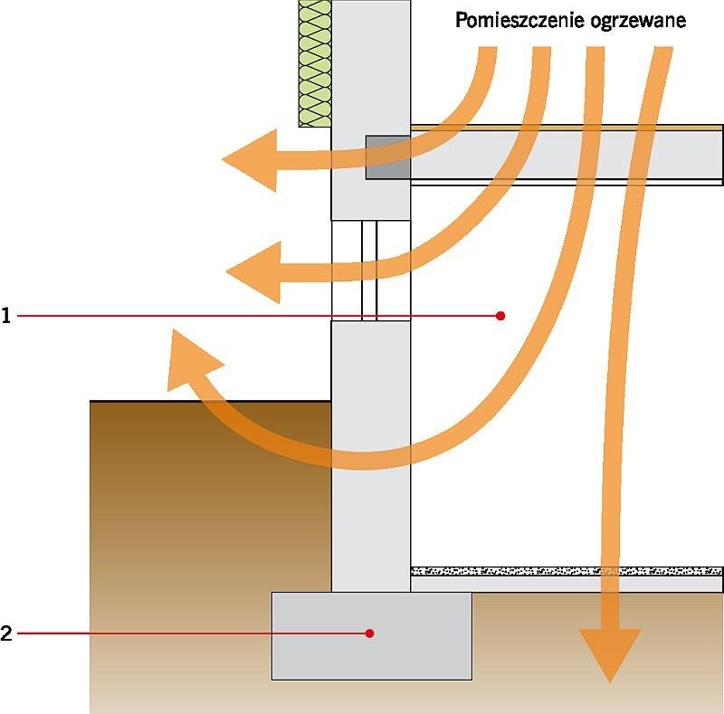 RYS. 4. Drogi ucieczki ciepła z pomieszczeń ogrzewanych w przypadku braku ocieplenia przegród zewnętrznych. Objaśnienia: 1 - nieogrzewana piwnica, 2 - ława fundamentowa; rys.: A. Miszczuk