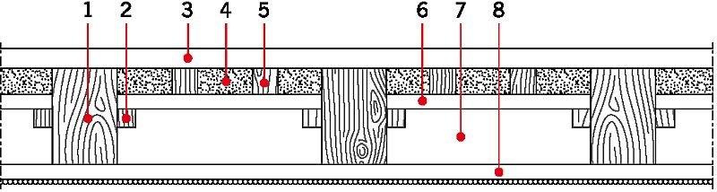 RYS. 5. Układ warstw w stropach drewnianych. Objaśnienia: 1 - belka, 2 - łaty, 3 - podłoga drewniana, 4 - polepa, 5 - legary, 6 - deska calowa. Ewentualnie dodatkowo: 7 - ślepy pułap, 8 - podsufika (deska półcalowa) z wykończeniem od spodu tynkiem lub płytą g-k; rys.: na podstawie [9]