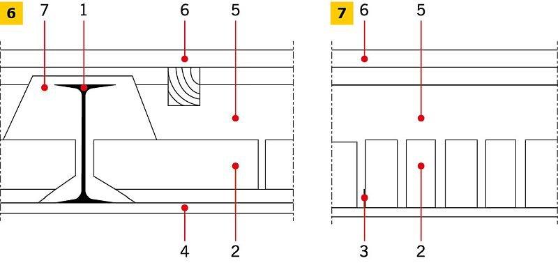 RYS. 6-7. Strop Kleina: przekrój poprzeczny stropu z podłogą drewnianą na legarach oraz płytami typu ciężkiego zbrojonymi bednarką. Objaśnienia: 1 -belka stalowa, 2 - cegła, 3 - płaskownik lub pręt, 4 - siatka, 5 - polepa (beton lekki), 6 - podłoga drewniana, 7 - obetonowanie belki stalowej; rys.: na podstawie [10]
