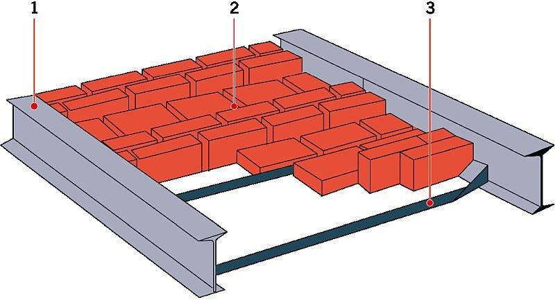 RYS. 8. Strop Kleina: widok płyty półciężkiej. Objaśnienia: 1 - belka stalowa dwuteowa, 2 - cegła ułożona podstawą i wozówką, 3 - bednarka lub zbrojenie; rys.: na podstawie [10]