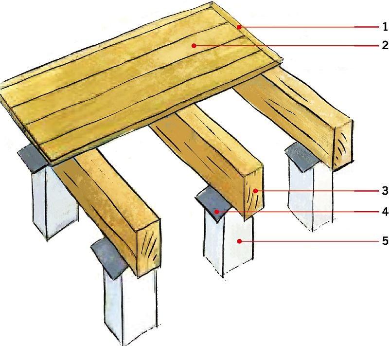 RYS. 9. Układ warstw w drewnianej podłodze wentylowanej. Objaśnienia: 1 - listwy przyścienne, 2 -deski podłogowe, 3 - legary, 4 - izolacja z papy, 5 - słupki murowane z cegły lub kamienie polne; rys.: na podstawie [12]