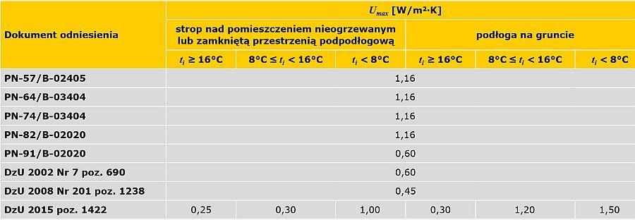 TABELA 1. Zestawienie maksymalnych wartości współczynnika przenikania ciepła (Umax) z podziałem na projektowaną temperaturę w pomieszczeniach