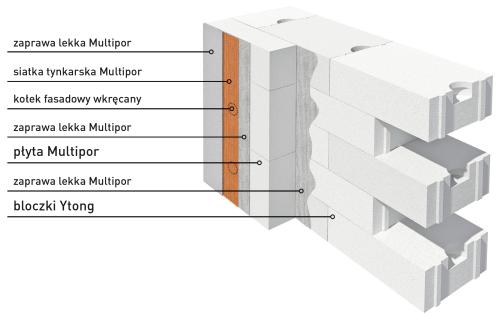 Fot. 4. Ściana wymurowana z bloczków betonu komórkowego Ytong i ocieplona płytami izolacyjnymi Multipor ETICS jest jednorodna pod względem materiałowym (fot. Xella Polska).