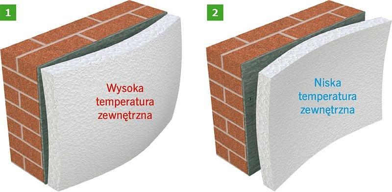 Rys. 1. Efekt tzw. miksowania płyt termoizolacyjnych; rys. [2]