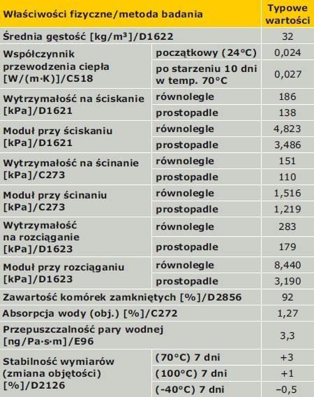 Właściwości bloków i płyt wytworzonych z pianki ELFOAM P200 Polyisocyanurate Foam