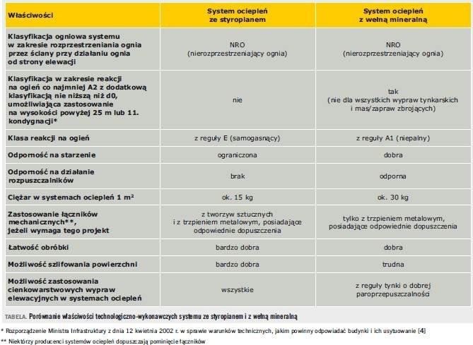 Tabela. Porównanie właściwości technologiczno-wykonawczych systemu ze styropianem i z wełną mineralną