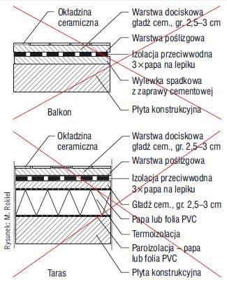 Rys. 2. Niepoprawny sposób uszczelnienia balkonu i tarasu