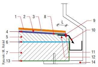 Rys. 4. Uszczelnienie okapu: 1 – okładzina ceramiczna, 2 – klej klasy C2 S2 lub C2 S1, 3 – fuga balkonowa (szerokość min. 5 mm), 4 – zaprawa uszczelniająca, 5 – warstwa spadkowa, 6 – warstwa sczepna, 7 – płyta balkonowa, 8 – taśma uszczelniająca, 9 – usz.