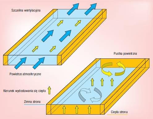 Rys. 1. Dwa rodzaje warstw powietrznych spotykanych w dachach. Przez szczelinę wentylacyjną przepływa powietrze atmosferyczne, a przez pustkę nie. Szczelina usuwa wilgoć, natomiast pustka zachowuje ją w przegrodzie.