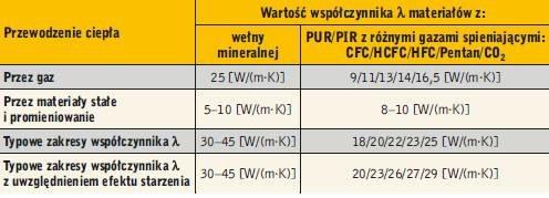 Tabela 1. Wartość współczynnika λ w temp. 10°C materiałów z wełny mineralnej oraz PU z różnymi gazami spieniającymi
