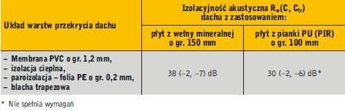 Tabela 2. Przykład z badań w laboratorium akustycznym: izolacyjność akustyczna Rw(C, Ctr) dachuz zastosowaniem wyrobów z wełny mineralnej oraz PU