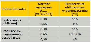 Tabela 1. Wymagania dotyczące izolacyjności cieplnej ścian zewnętrznych