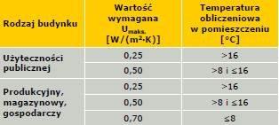 Tabela 2. Wymagania dotyczące izolacyjności cieplnej dachów