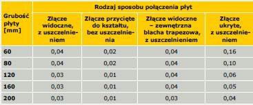 Tabela 3. Wartości współczynnika f wybranych typów złączy według normy PN-EN 14509:2010 [2]