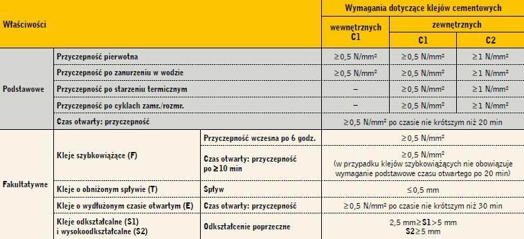 Tabela 1. Wymagania normy PN-EN 12004:2008 dotyczące cementowych zapraw klejących