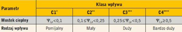 Tabela 1. Klasy wpływu mostków cieplnych na straty ciepła