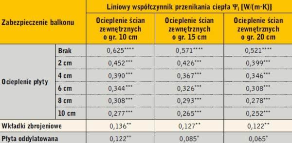 Tabela 2. Liniowe współczynniki przenikania ciepła analizowanych konstrukcji. Klasy mostków oznaczono odpowiednio gwiazdkami, tak jak w tabeli 1.