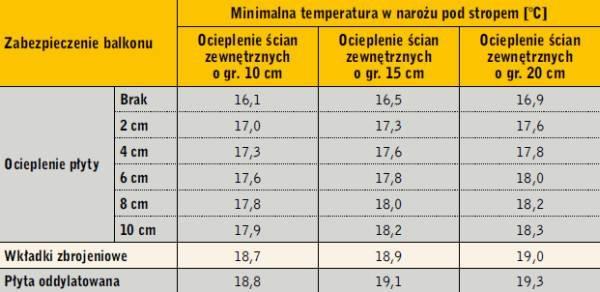 Tabela 3. Minimalne temperatury na powierzchni węzłów analizowanych konstrukcji