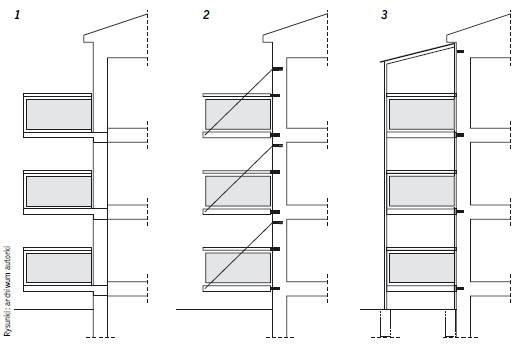 Rys. 1–3. Schemat konstrukcji balkonów: wspornikowe (1), podwieszane (2), dostawiane (3)
