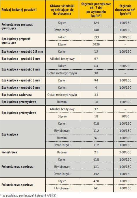Tabela 1. Emisja lotnych związków organicznych z posadzek wykonanych z żywic chemoutwardzalnych