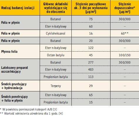 Tabela 2. Emisja lotnych związków organicznych z preparatów hydroizolacyjnych w płynie