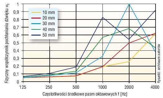 Rys. 1. Porównanie charakterystyk pochłaniania dźwięku próbek pięciu grubości warstwy granulatu z polipropylenu I