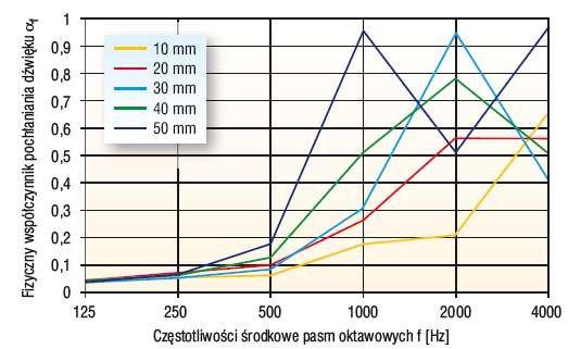 Rys. 2. Porównanie charakterystyk pochłaniania dźwięku próbek pięciu grubości warstwy granulatu z polipropylenu II