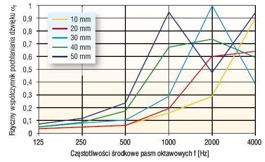 Rys. 3. Porównanie charakterystyk pochłaniania dźwięku próbek pięciu grubości warstwy granulatu z polipropylenu III