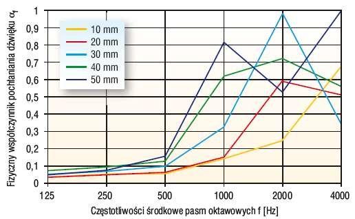 Rys. 5. Porównanie charakterystyk pochłaniania dźwięku próbek pięciu grubości warstwy granulatu z polipropylenu V