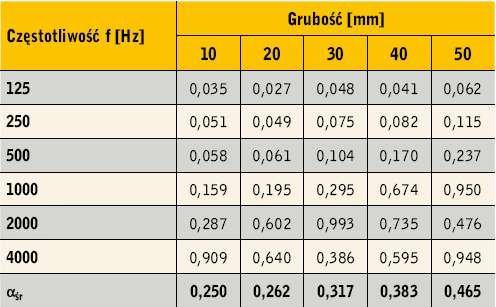 Tabela 3. Wartości współczynnika pochłaniania dźwięku αf granulatu z polipropylenu III dla pięciu grubości warstwy