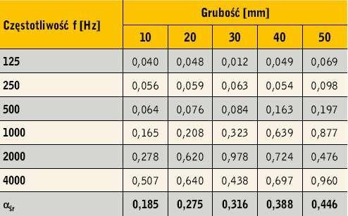 Rys. 4. Porównanie charakterystyk pochłaniania dźwięku próbek pięciu grubości warstwy granulatu z polipropylenu IV