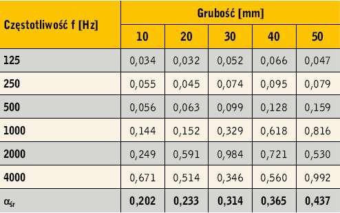 Tabela 5. Wartości współczynnika pochłaniania dźwięku αf granulatu z polipropylenu V dla pięciu grubości warstwy
