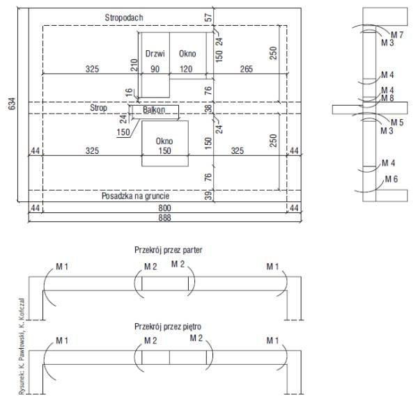Rys. 2. Identyfi kacja liniowych mostków cieplnych wybranej elewacji budynku
