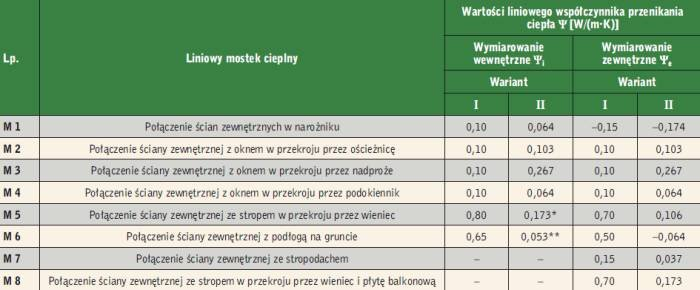 Tabela 1. Parametry mostków cieplnych