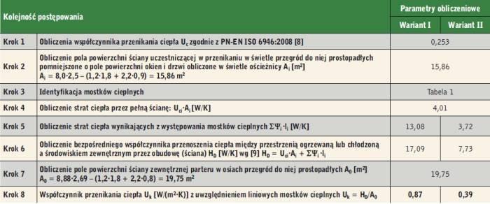 Tabela 2. Procedura obliczania współczynnika przenikania ciepła Uk [W/(m<sup>2</sup>·K)]