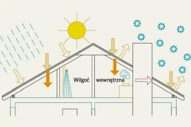 Poznaj rodzaje obciążeń oddziałujące na pokrycia i konstrukcje dachowe Rys. D. Bajno